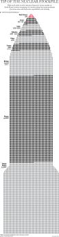 stockpile-nuclear-weapons-world 2